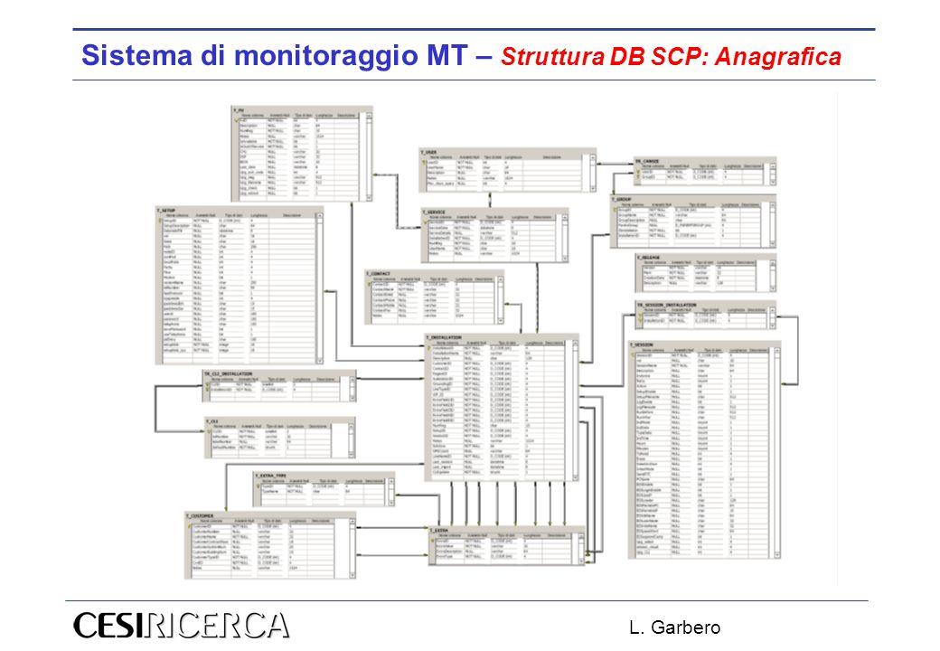 Sistema di monitoraggio MT – Struttura DB SCP: Anagrafica