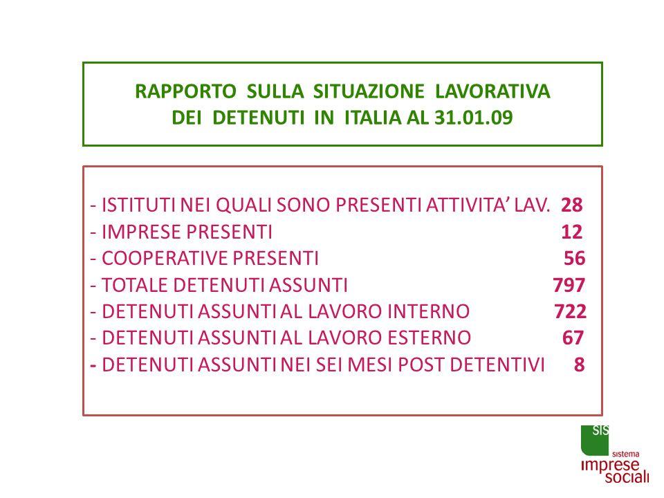 RAPPORTO SULLA SITUAZIONE LAVORATIVA DEI DETENUTI IN ITALIA AL 31. 01