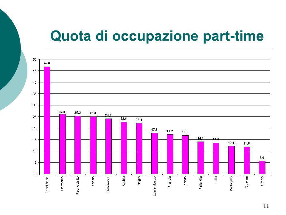 Quota di occupazione part-time