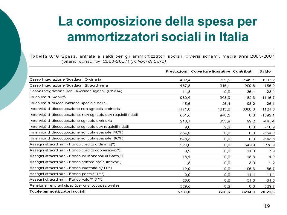 La composizione della spesa per ammortizzatori sociali in Italia