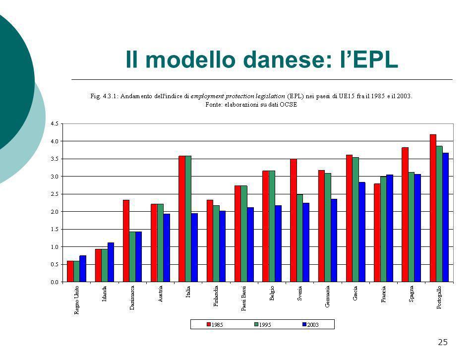 Il modello danese: l'EPL