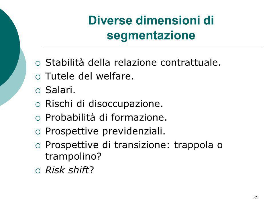 Diverse dimensioni di segmentazione