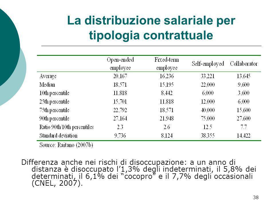 La distribuzione salariale per tipologia contrattuale