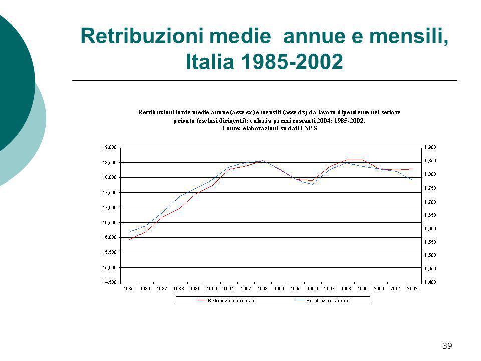 Retribuzioni medie annue e mensili, Italia 1985-2002