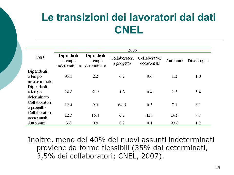 Le transizioni dei lavoratori dai dati CNEL