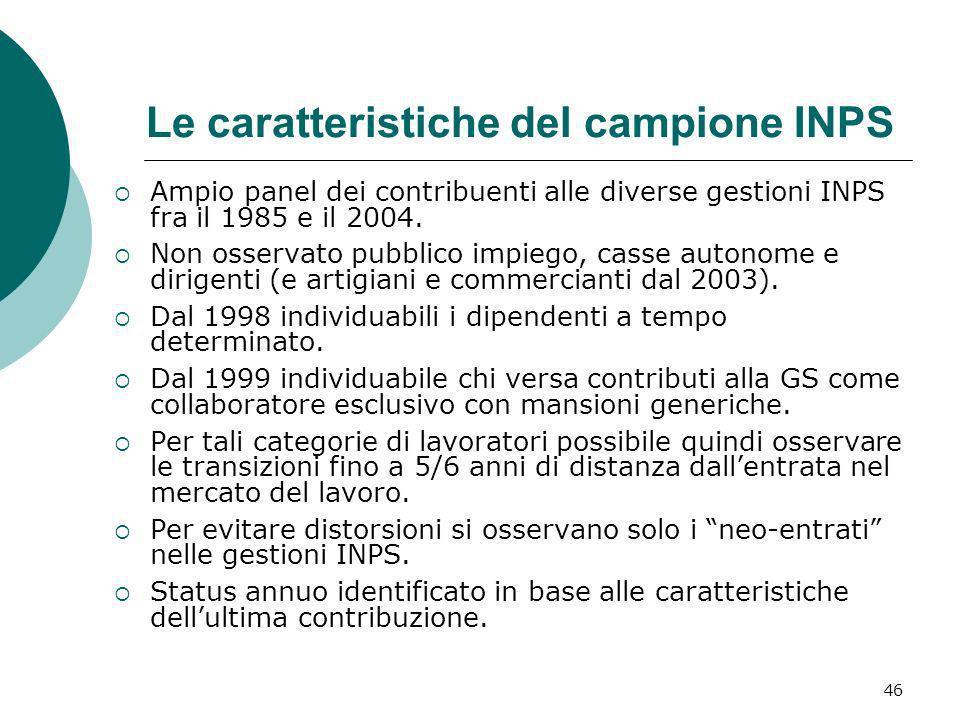 Le caratteristiche del campione INPS