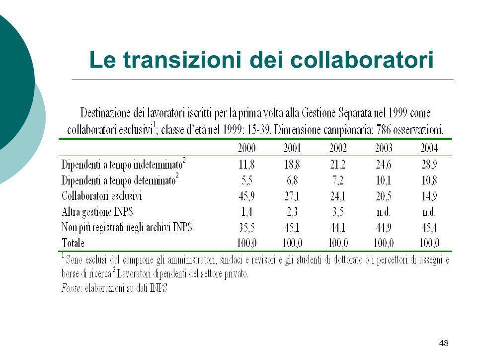 Le transizioni dei collaboratori