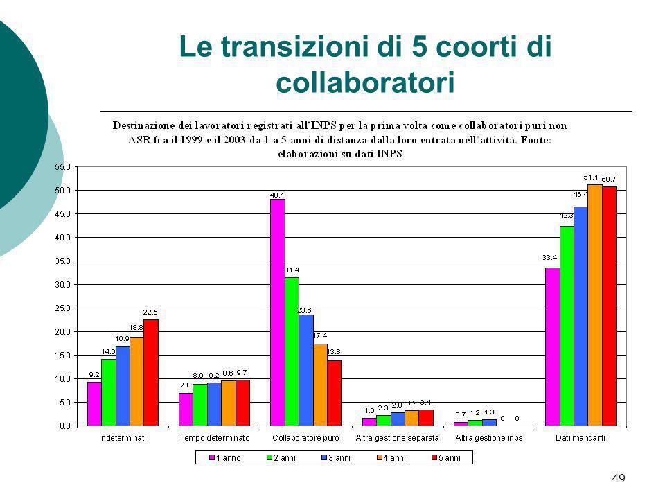 Le transizioni di 5 coorti di collaboratori