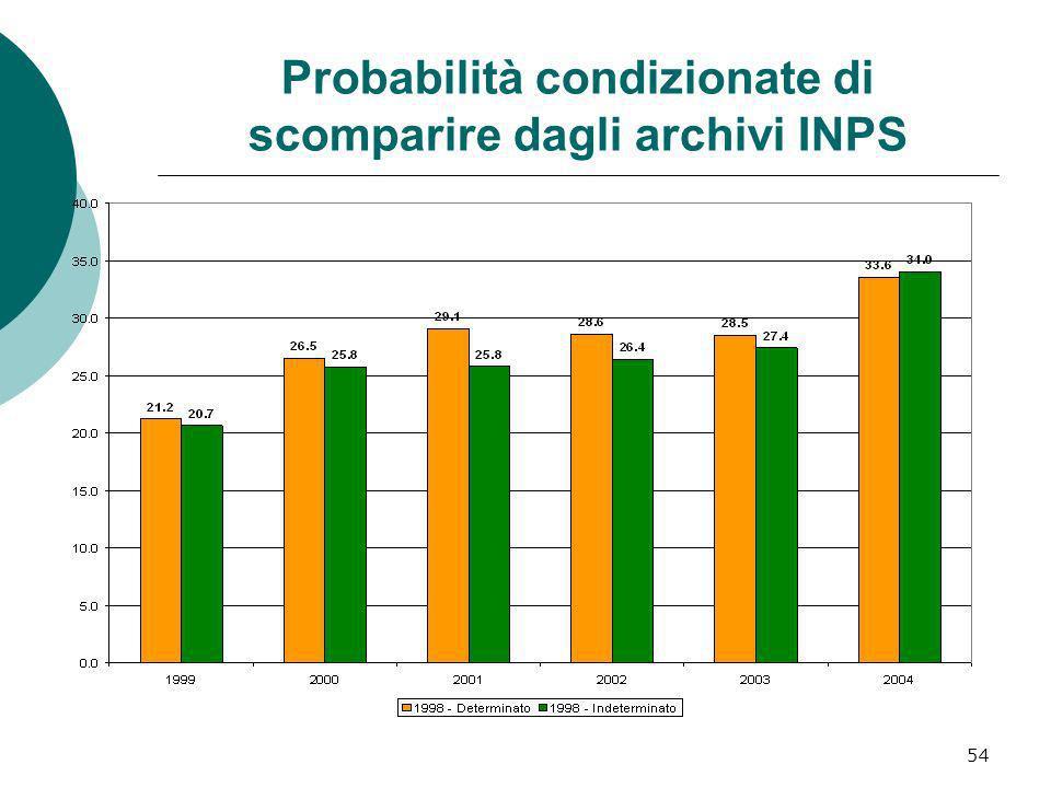 Probabilità condizionate di scomparire dagli archivi INPS