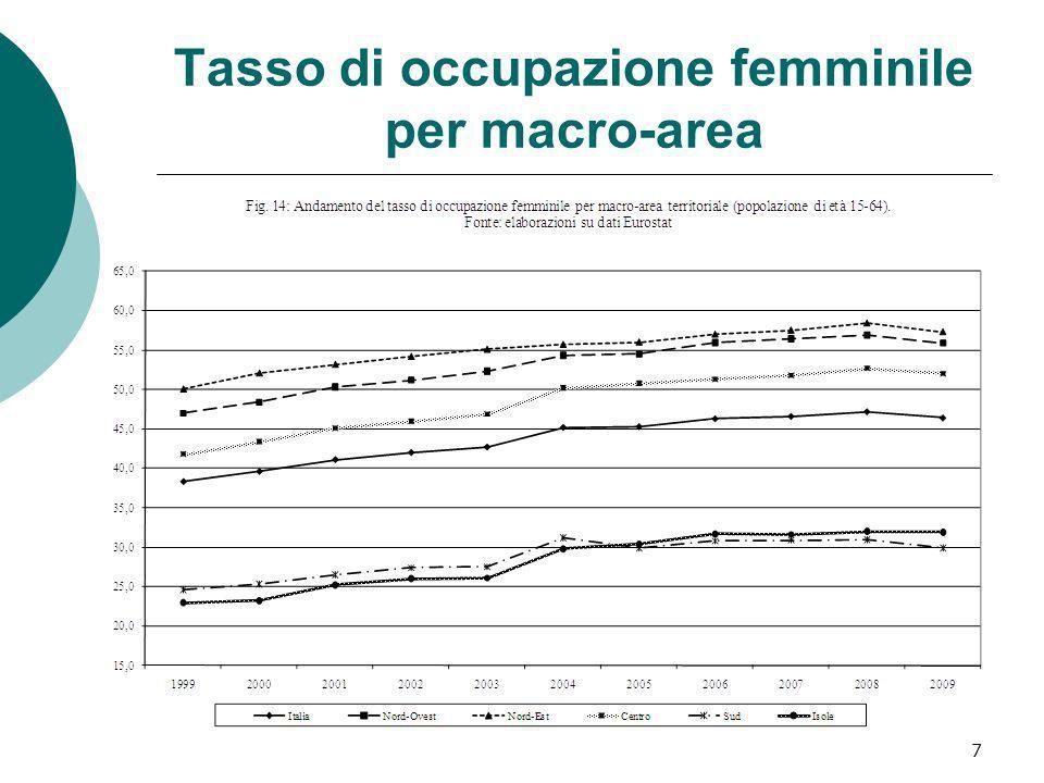 Tasso di occupazione femminile per macro-area