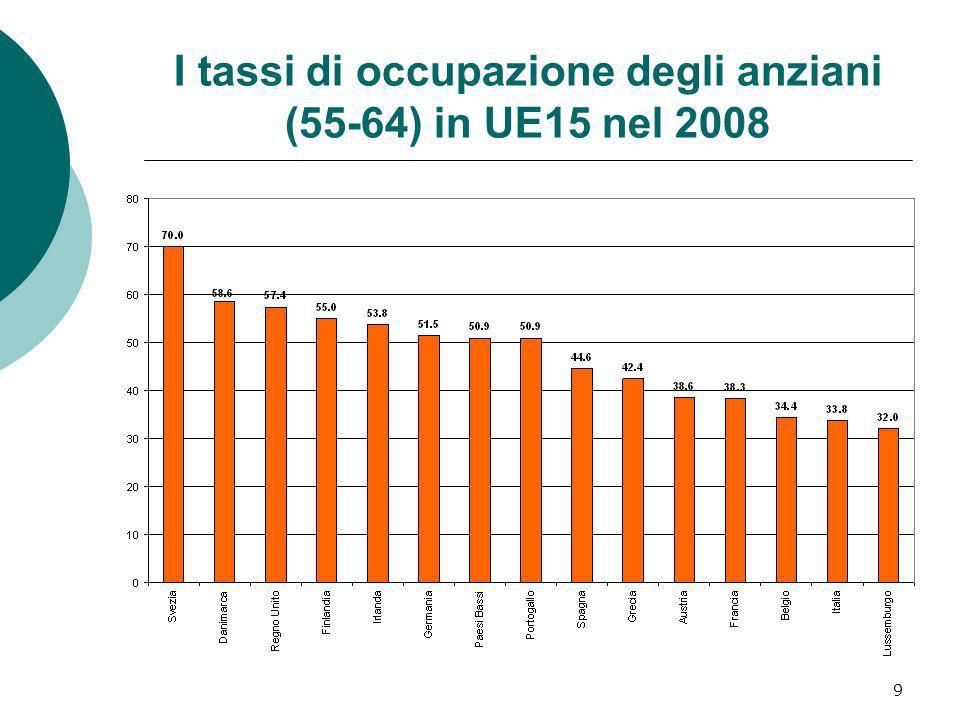 I tassi di occupazione degli anziani (55-64) in UE15 nel 2008