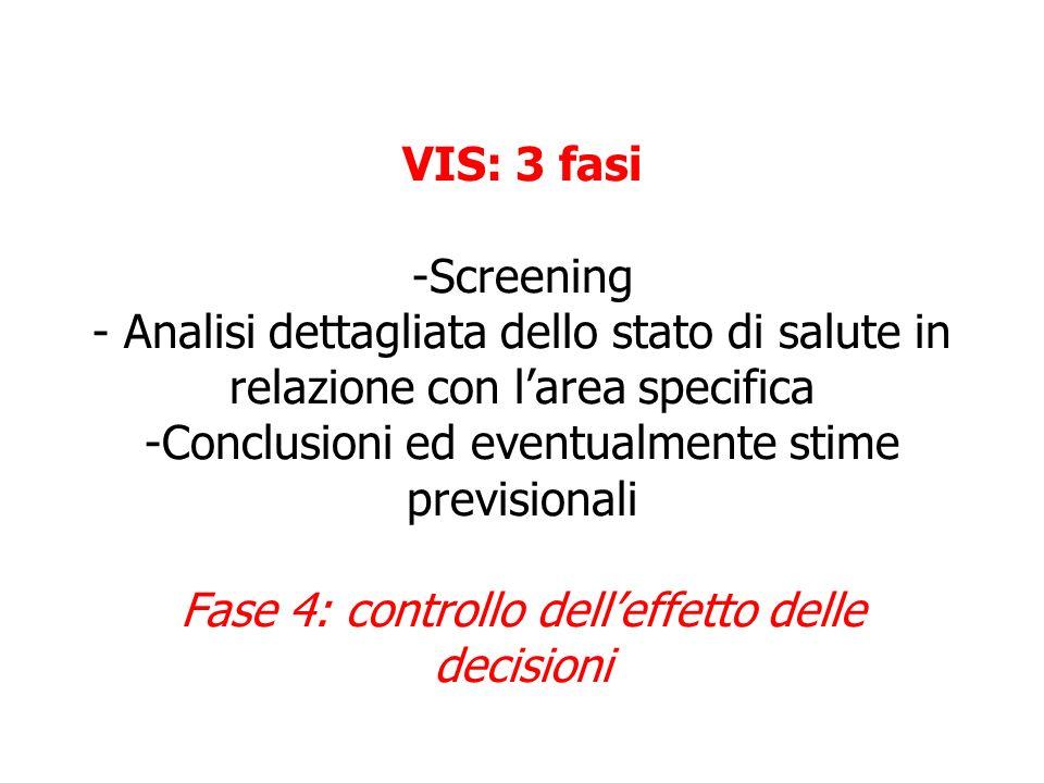 VIS: 3 fasi -Screening - Analisi dettagliata dello stato di salute in relazione con l'area specifica -Conclusioni ed eventualmente stime previsionali Fase 4: controllo dell'effetto delle decisioni