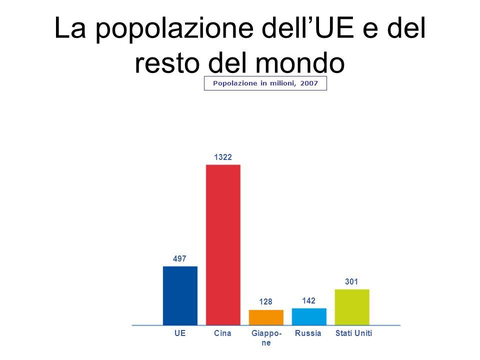 La popolazione dell'UE e del resto del mondo