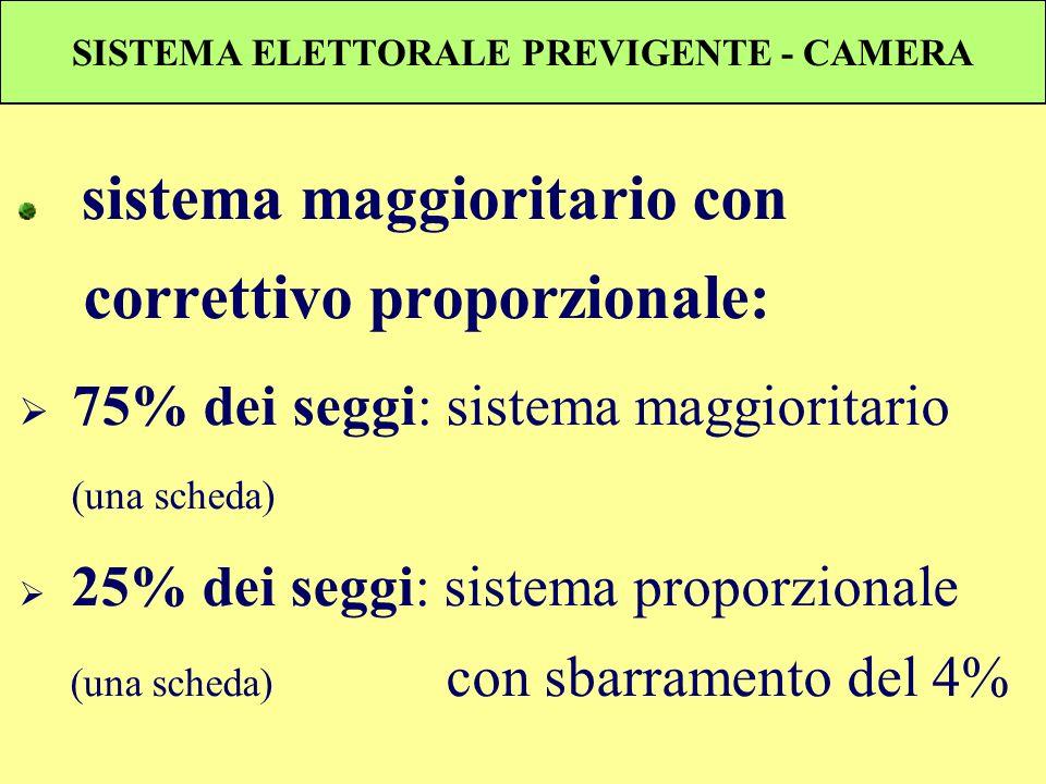 SISTEMA ELETTORALE PREVIGENTE - CAMERA