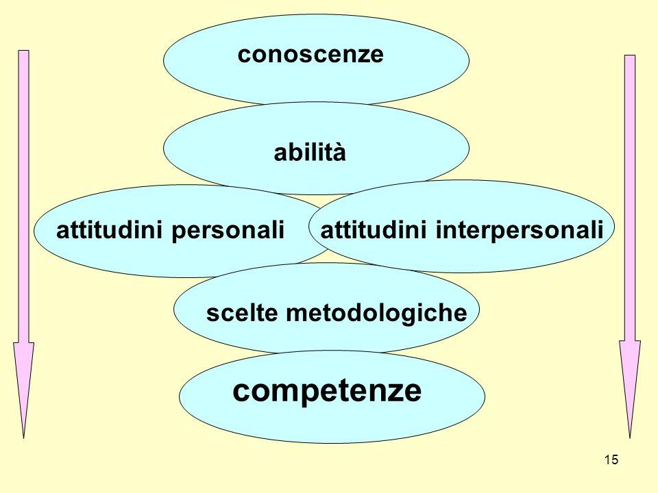 competenze conoscenze abilità attitudini personali
