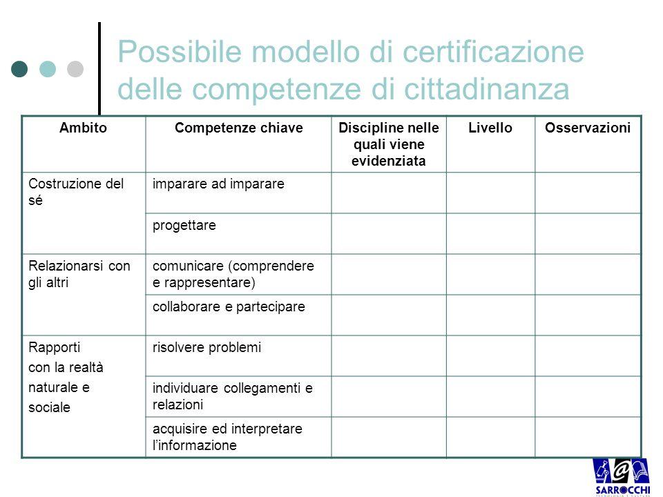 Possibile modello di certificazione delle competenze di cittadinanza
