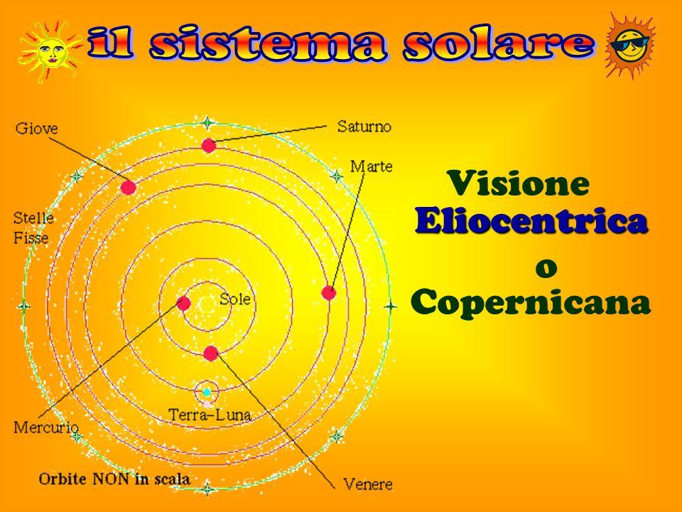 il sistema solare Visione Eliocentrica o Copernicana