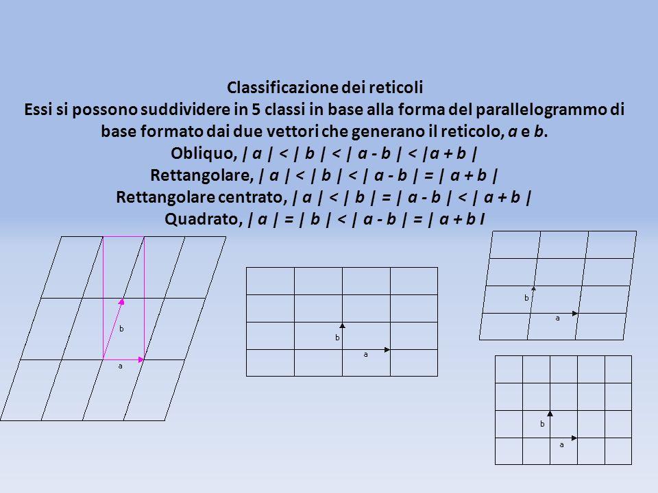 Classificazione dei reticoli Essi si possono suddividere in 5 classi in base alla forma del parallelogrammo di base formato dai due vettori che generano il reticolo, a e b.