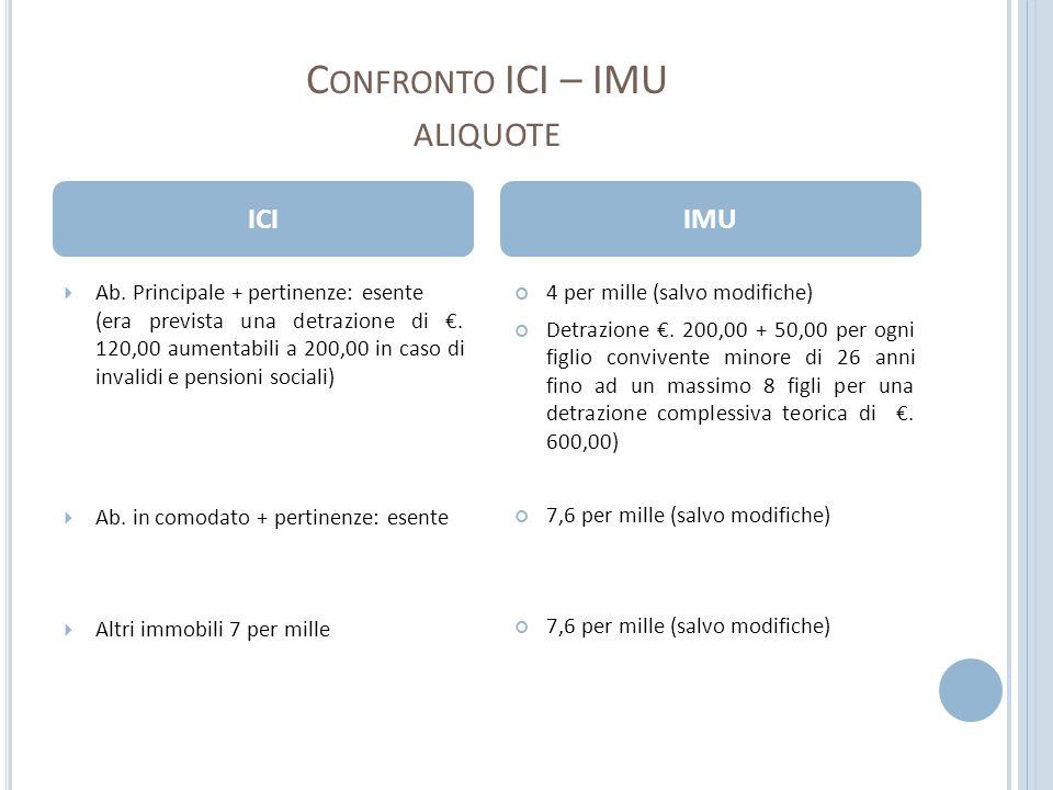 Confronto ICI – IMU aliquote