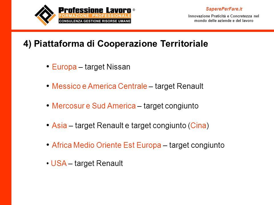 4) Piattaforma di Cooperazione Territoriale
