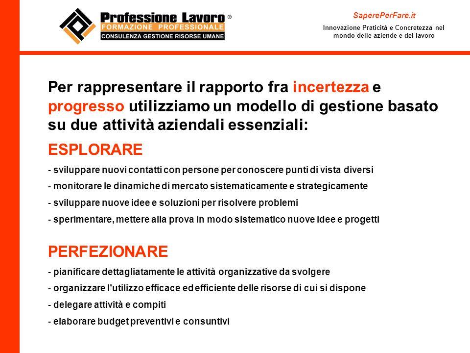 SaperePerFare.itInnovazione Praticità e Concretezza nel mondo delle aziende e del lavoro.