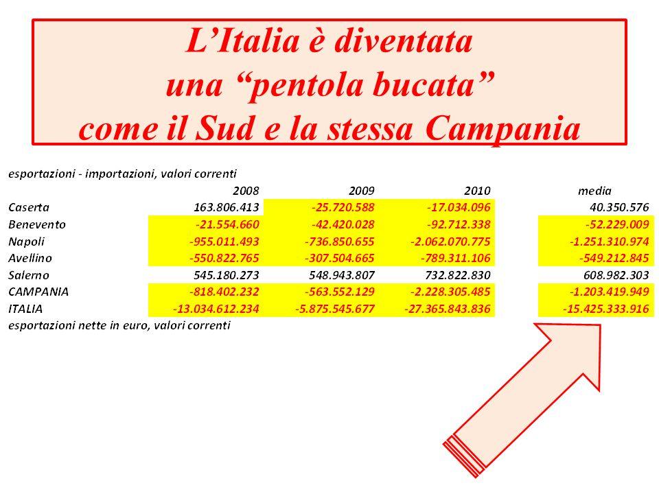 L'Italia è diventata una pentola bucata come il Sud e la stessa Campania