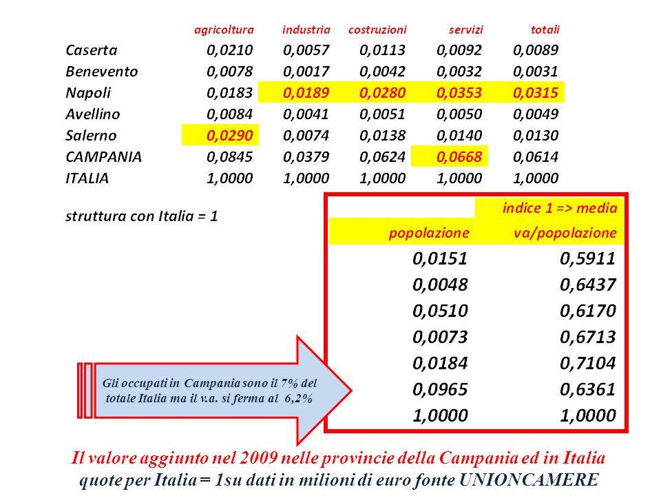 Gli occupati in Campania sono il 7% del totale Italia ma il v. a