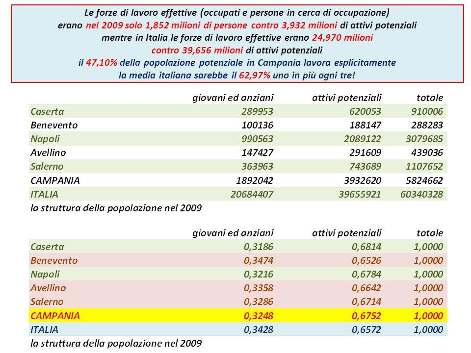 Le forze di lavoro effettive (occupati e persone in cerca di occupazione) erano nel 2009 solo 1,852 milioni di persone contro 3,932 milioni di attivi potenziali mentre in Italia le forze di lavoro effettive erano 24,970 milioni contro 39,656 milioni di attivi potenziali il 47,10% della popolazione potenziale in Campania lavora esplicitamente la media italiana sarebbe il 62,97% uno in più ogni tre!