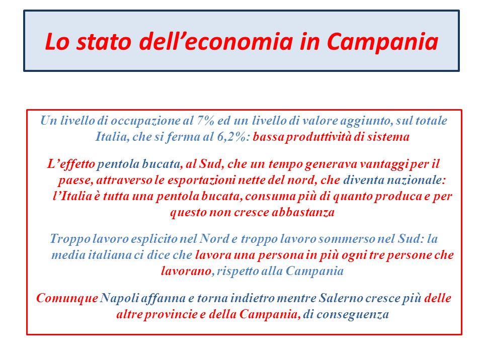 Lo stato dell'economia in Campania