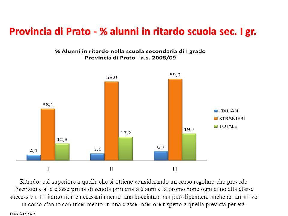 Provincia di Prato - % alunni in ritardo scuola sec. I gr.