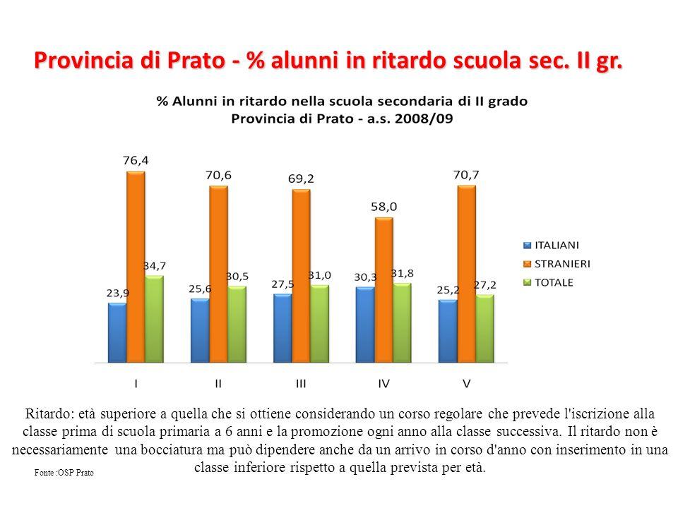 Provincia di Prato - % alunni in ritardo scuola sec. II gr.