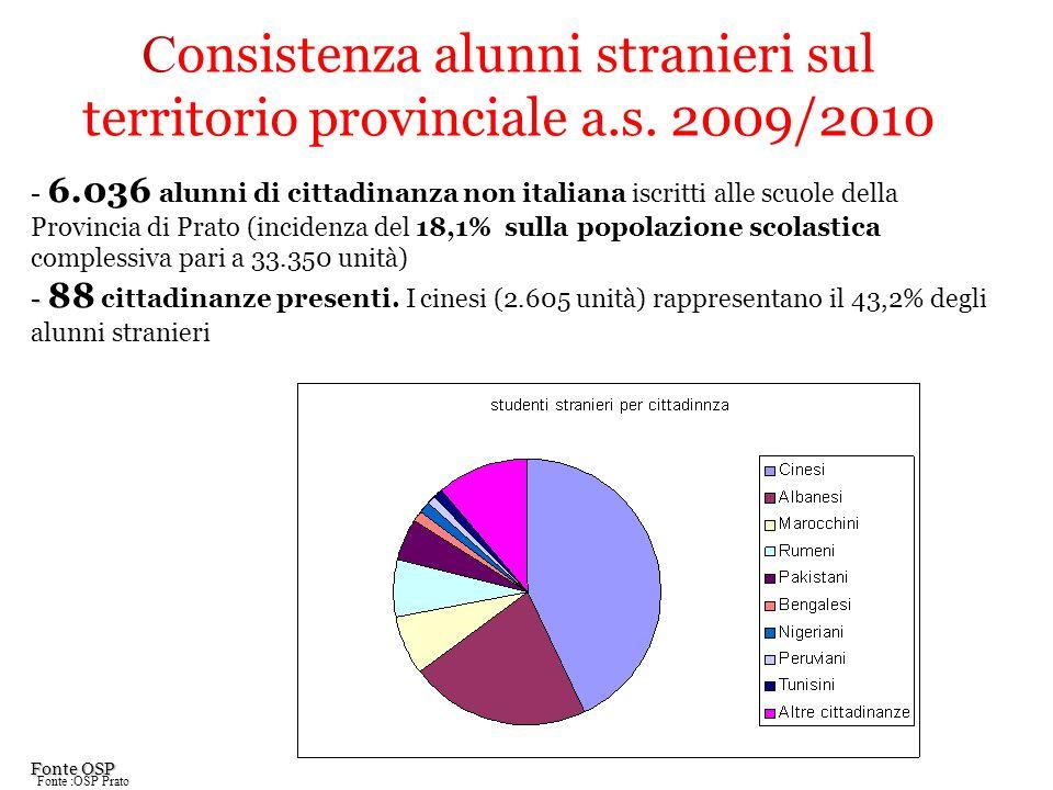 Consistenza alunni stranieri sul territorio provinciale a.s. 2009/2010