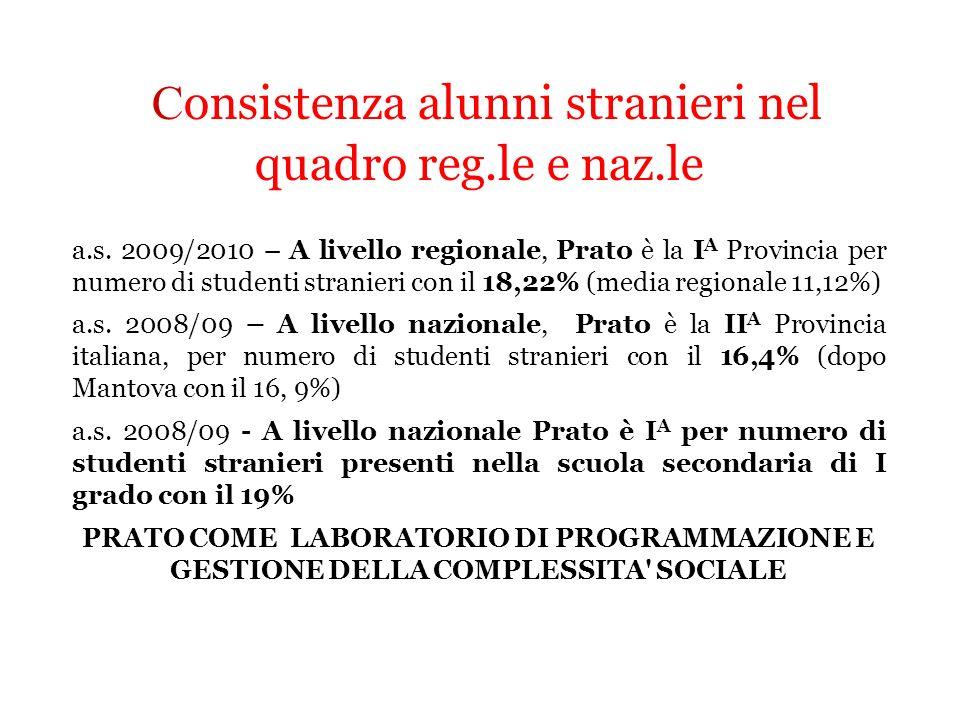 Consistenza alunni stranieri nel quadro reg.le e naz.le
