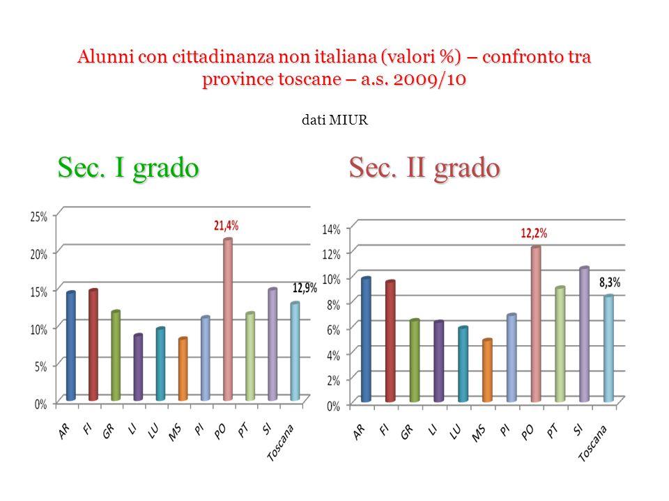 Alunni con cittadinanza non italiana (valori %) – confronto tra province toscane – a.s. 2009/10 dati MIUR
