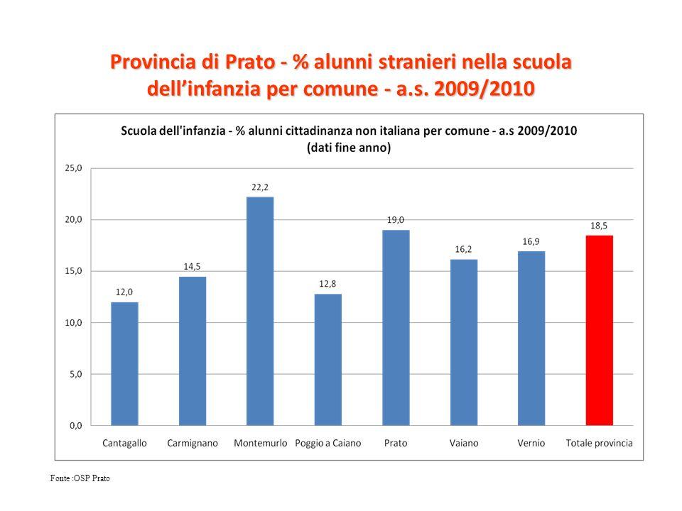 Provincia di Prato - % alunni stranieri nella scuola dell'infanzia per comune - a.s. 2009/2010