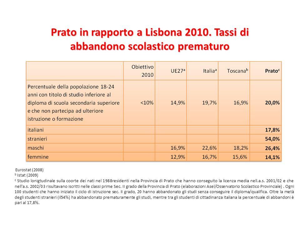 Prato in rapporto a Lisbona 2010