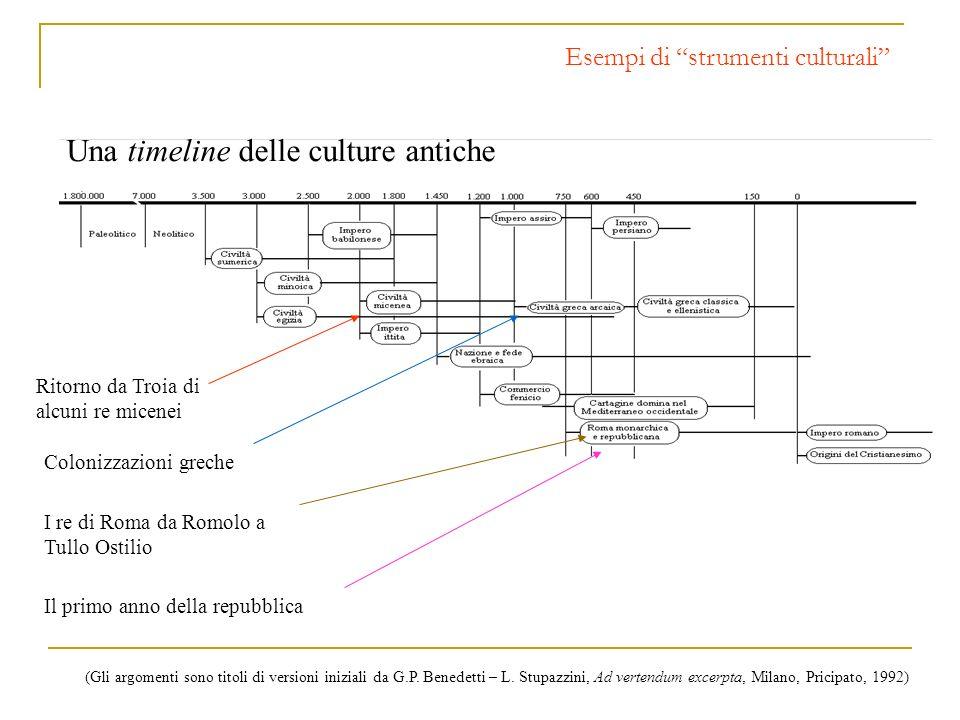 Una timeline delle culture antiche