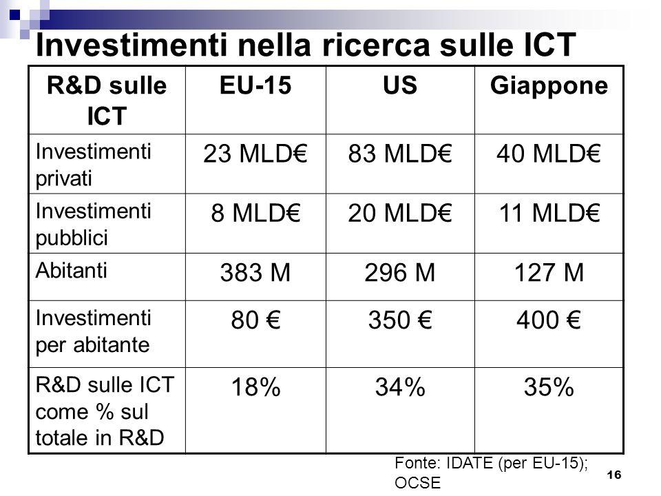 Investimenti nella ricerca sulle ICT