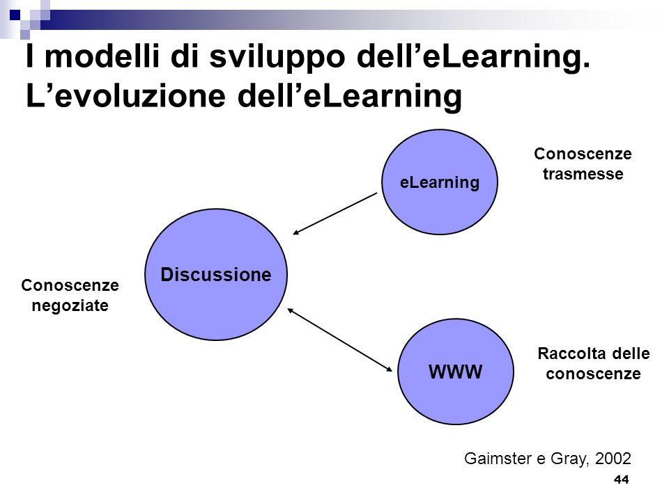 I modelli di sviluppo dell'eLearning. L'evoluzione dell'eLearning