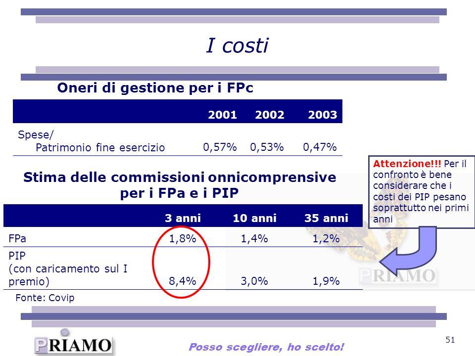 I costi Oneri di gestione per i FPc