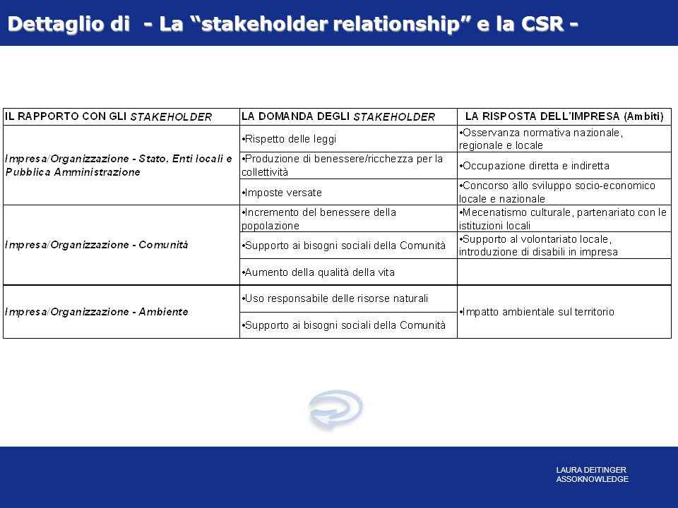 Dettaglio di - La stakeholder relationship e la CSR -