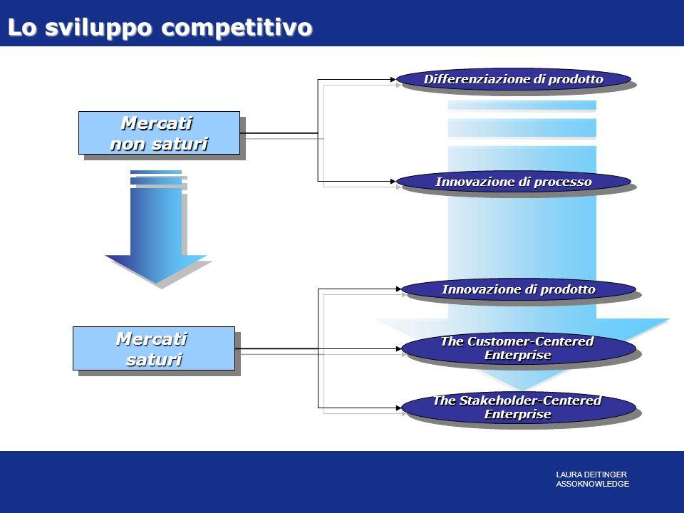 Lo sviluppo competitivo