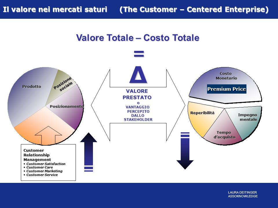 Valore Totale – Costo Totale