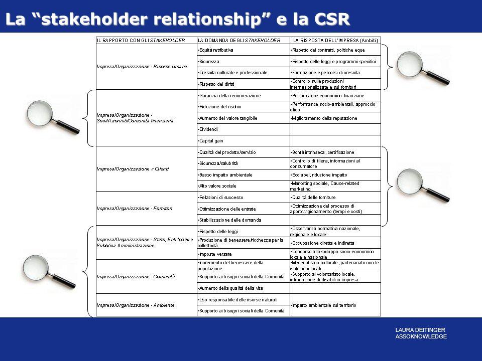 La stakeholder relationship e la CSR