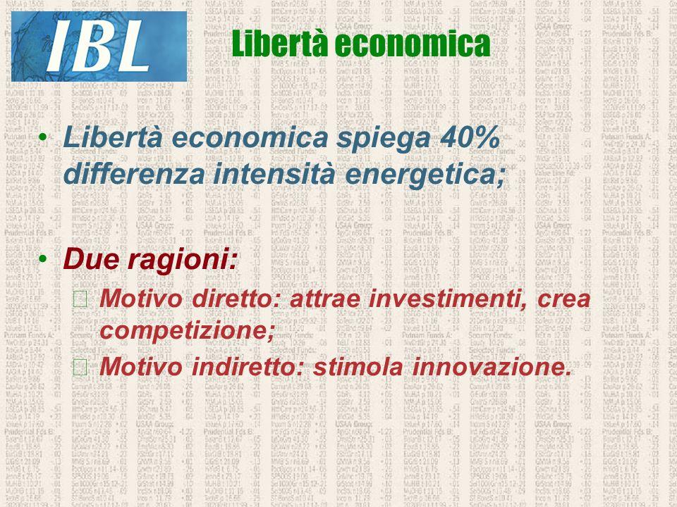 Libertà economica Libertà economica spiega 40% differenza intensità energetica; Due ragioni: