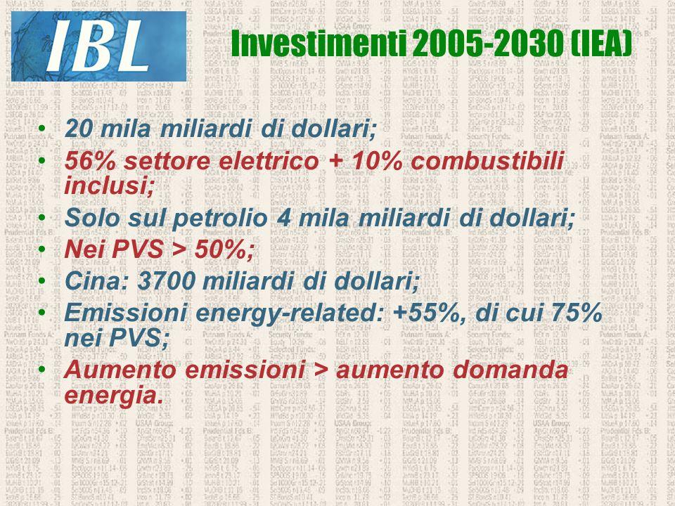 Investimenti 2005-2030 (IEA) 20 mila miliardi di dollari;