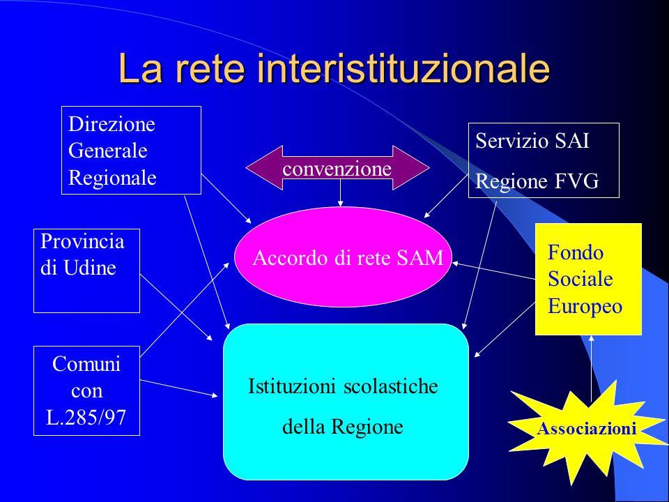 La rete interistituzionale