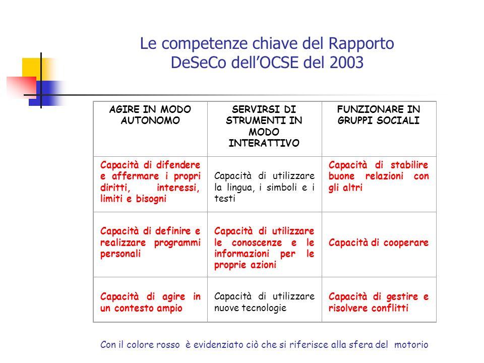 Le competenze chiave del Rapporto DeSeCo dell'OCSE del 2003