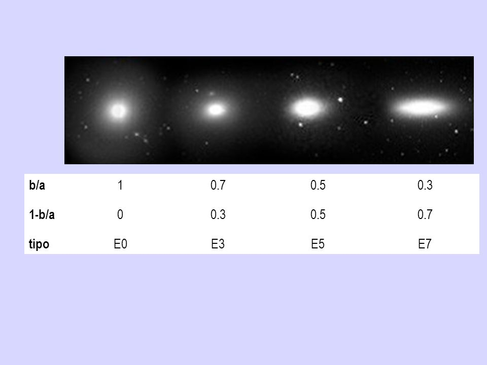b/a 1 0.7 0.5 0.3 1-b/a tipo E0 E3 E5 E7