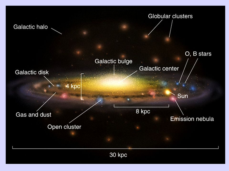 Poiché ci troviamo all'interno della nostra Galassia, e le sue dimensioni sono enormi, è impossibile per noi avere una foto della Via Lattea nel suo complesso. Dobbiamo perciò ricostruirne la struttura e rappresentarla schematicamente.